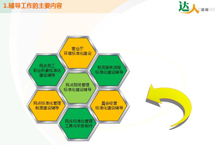 网点管理水平与服务规范水平显著提升,实现营业环境管理标准化,职业